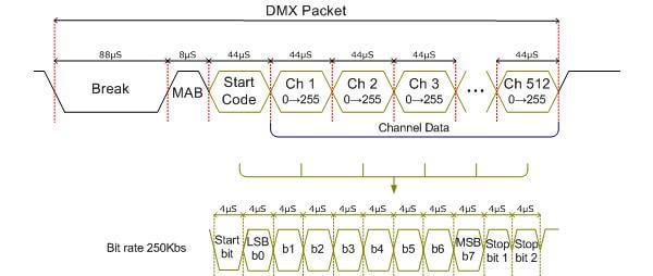 DMXframe